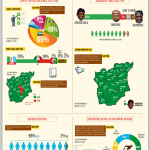 INFOGRAPHIC – Osun 2014 [Opinion Poll] What The People Think