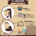 O'Uniform : 3000 Tailors, 5000 Market Women Benefit From Osun's Unification Policy