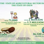 Eight Facts About Agricultural Sector In Osun