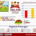 These 10 Facts About School Feeding Programme In Osun Will Amaze You